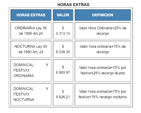 tabla de horas extras 2019