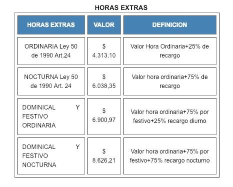 tabla de horas extras 2019